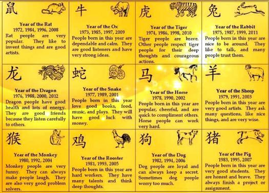 Zodiac-chinese